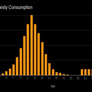Halloween Candy Consumption Levels